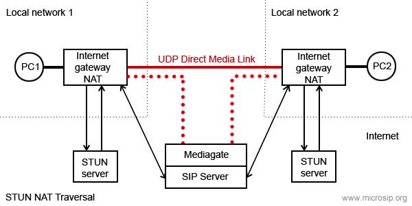 MicroSIP online help